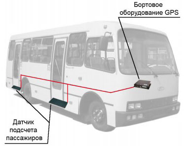 system of counting passengers in public transport