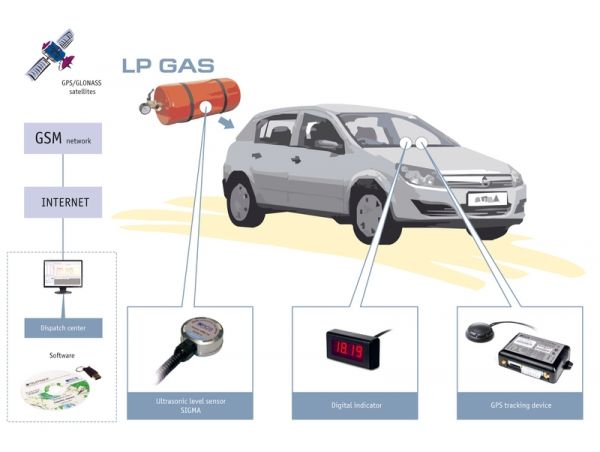GPS monitoring and control of the vehicle LP Gas level
